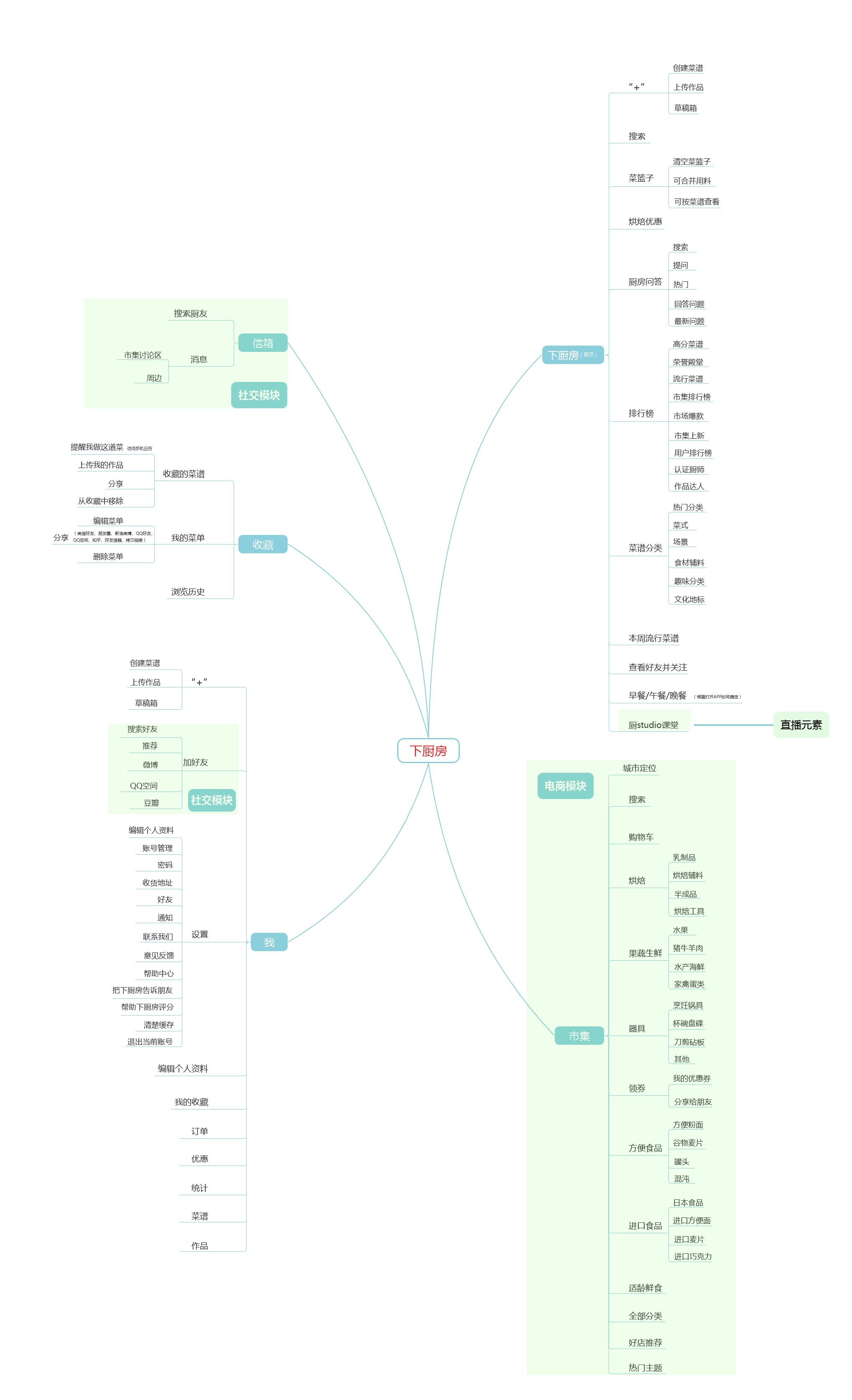 1-1下厨房app的信息功能结构图